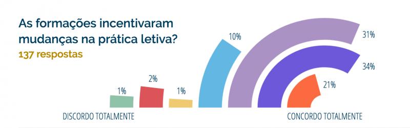 Inquérito: Impacto da Formação Pedagógica na U.Porto