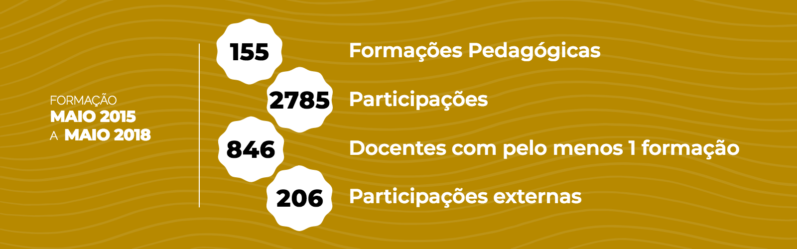 Formação Pedagógica para Docentes – maio 2015 a maio 2018