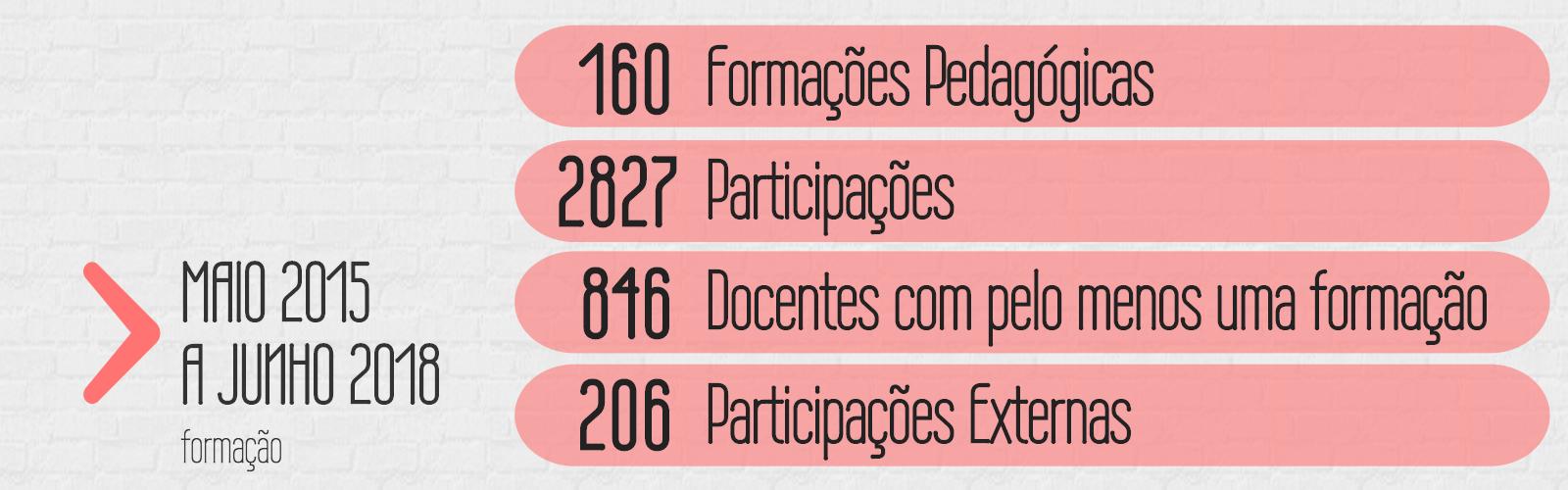 resultados formação maio 2015 a junho 2018