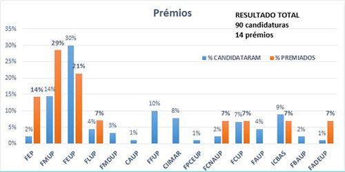 Resultados Prémios de Excelência Pedagógica 2015 a 2018