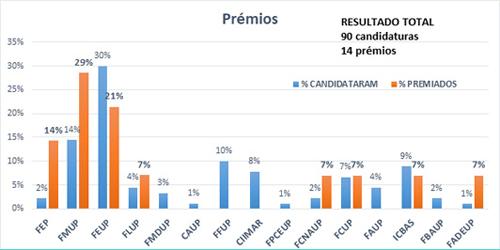 """Resultados dos """"Prémios de Excelência Pedagógica"""" 2015 a 2018"""