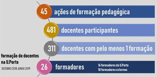 Resultados da Formação Pedagógica entre outubro 2018 e junho 2019
